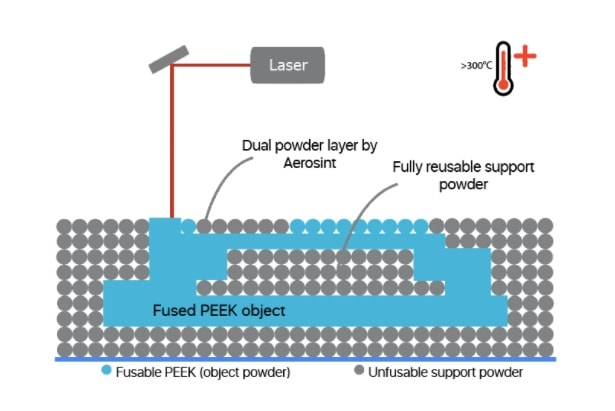 A Diagrammatic Representation of the Multi Powder Dispensing Technology 2