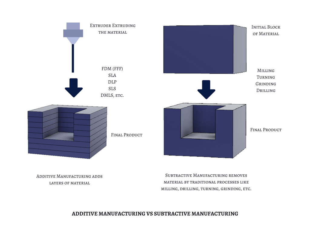 Difference between Additive Manufacturing and Subtractive Manufacturing