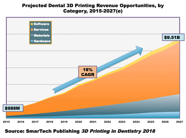 Dental 3D printing market revenue by category