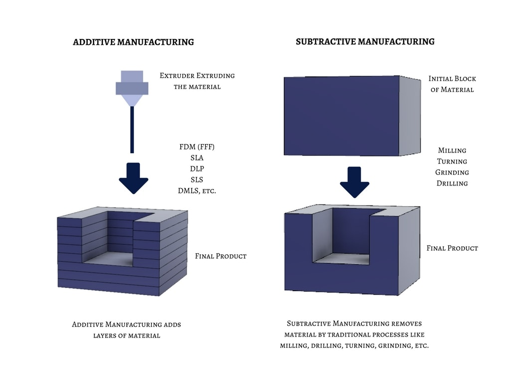 Additive Manufacturing v/s Subtractive Manufacturing