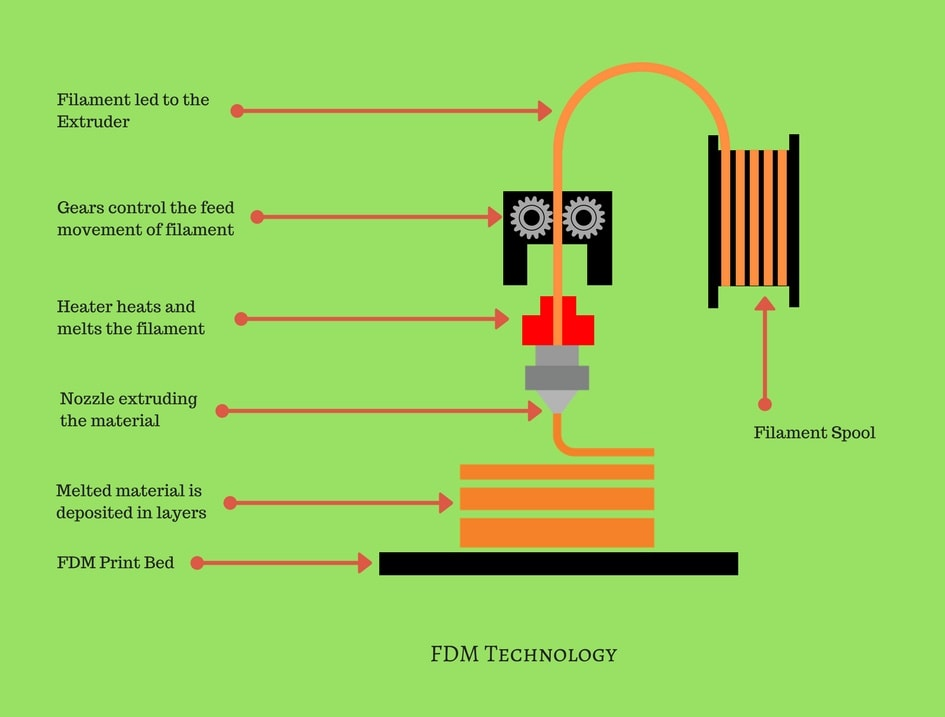 the working of FDM/FFF 3D printing technology
