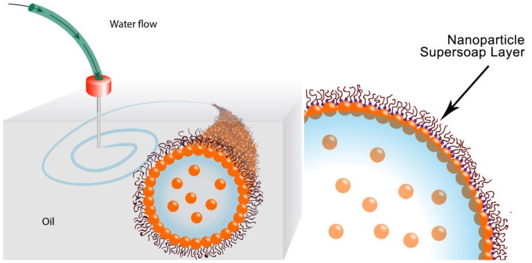 Nanoparticle Supersoap keeps the structure in place