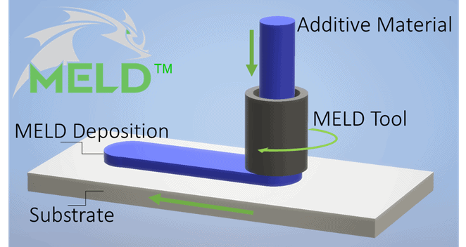 MELD Metal Additive Manufacturing Process