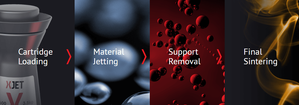 NanoParticle Jetting™ Technology