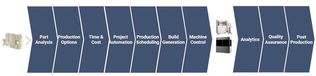 Workflow software in additive manufacturing