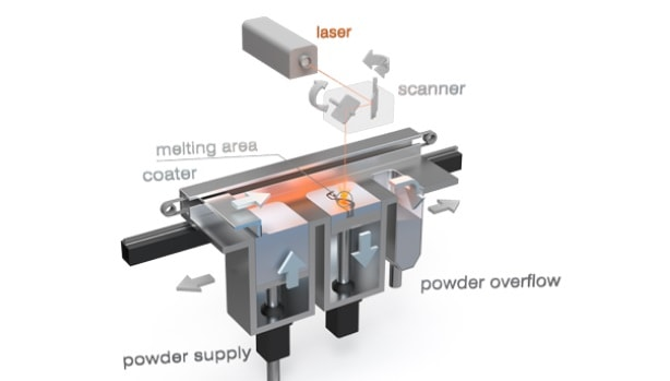 LaserCUSING® 3D Printing Technology