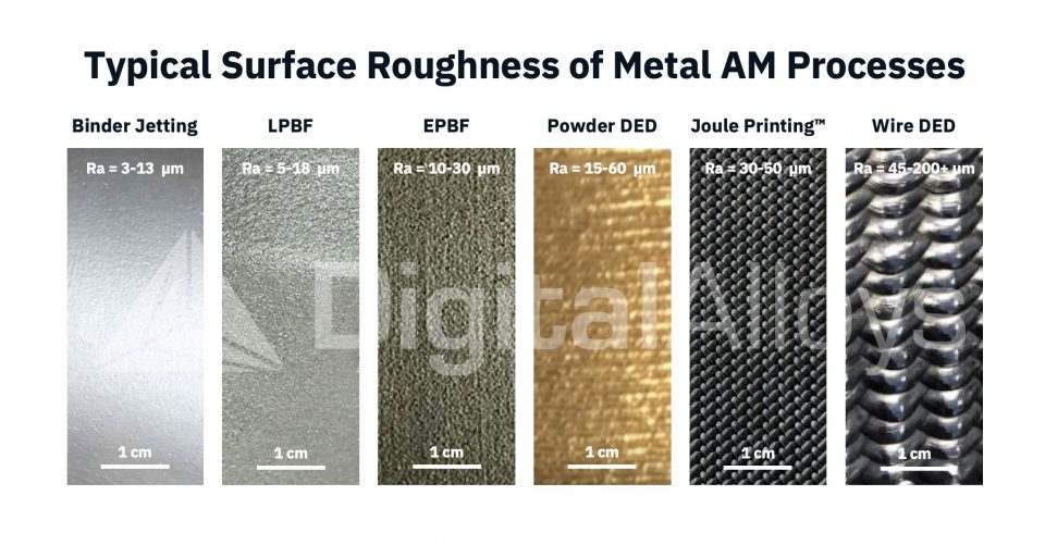 surface roughness of Metal AM processes