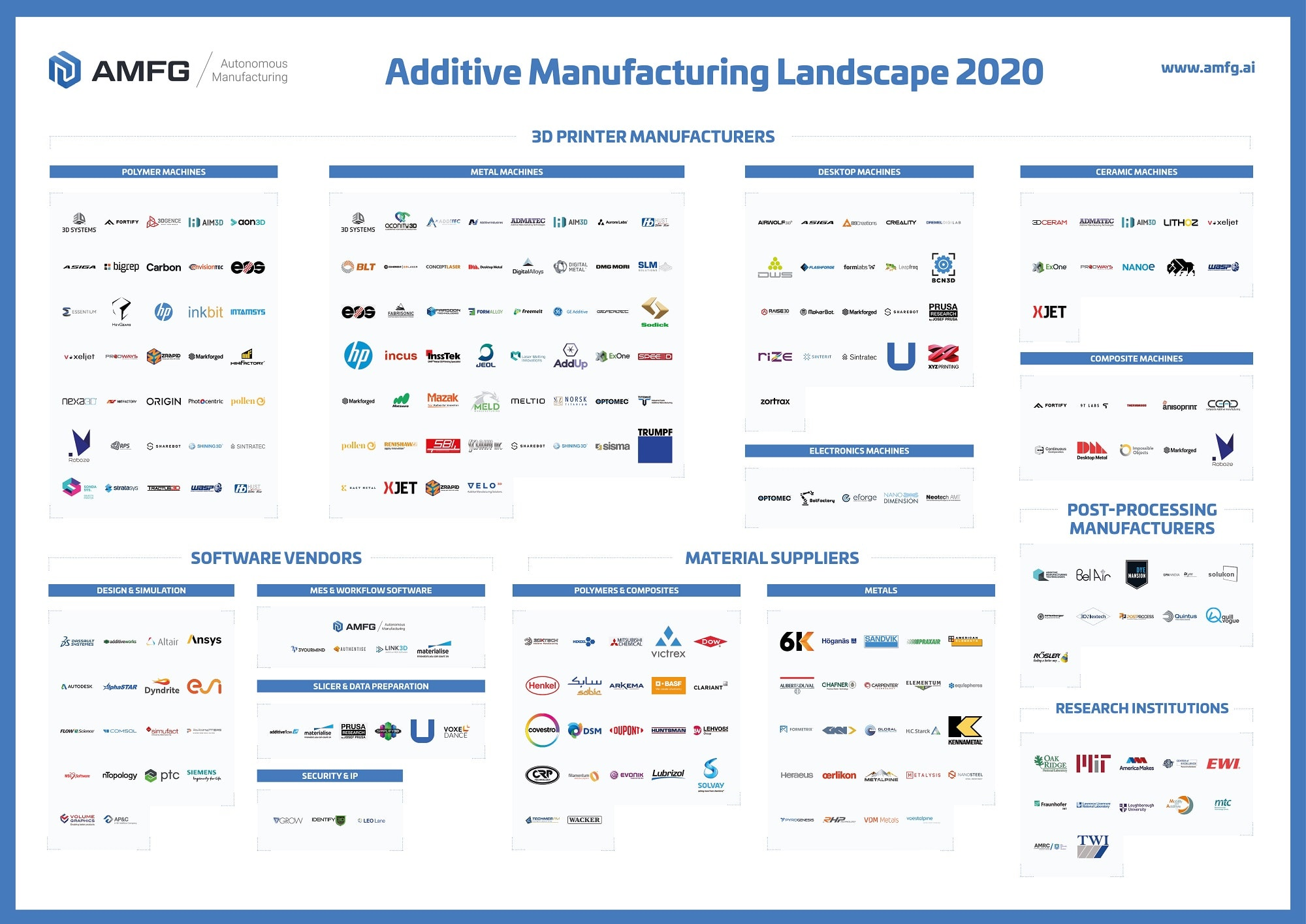 Above: The Additive Manufacturing Landscape Report covers more than 231 3D printing organisations/Image Credit: AMFG