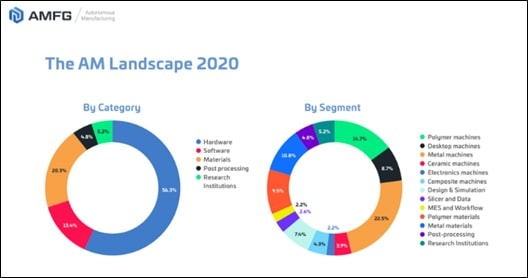 Additive Manufacturing Landscape Report